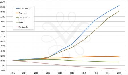 Grafen viser en index over salgsutviklingen i Vinmonopolets varegrupper, med 2006 som utgangspunkt (100).